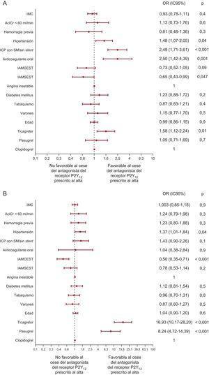 Análisis multivariable de los factores que afectan al cese (A) y el cambio (B) de tratamiento evaluados al año. AclCr:aclaramiento de creatinina; IAMCEST:infarto de miocardio con elevación delST; IAMSEST:infarto agudo de miocardio sin elevación delST; IC95%:intervalo de confianza del 95%; ICP:intervención coronaria percutánea; IMC:índice de masa corporal; OR:odds ratio; SM:stent metálico.