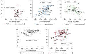 Porcentaje de utilización de fármacos (BB, IECA/ARA-II, ARM, diuréticos y digoxina) en los diferentes estudios en función del año de publicación. Datos referidos por las publicaciones al inicio del estudio. La recta representa el valor promedio estimado a partir de un modelo de regresión para cada uno de los fármacos. Los números identifican estudios individuales. ARA-II:antagonistas del receptor de la angiotensinaII; ARM:antagonistas del receptor mineralocorticoideo; BB:bloqueadores beta; IECA:inhibidores de la enzima de conversión de la angiotensina.