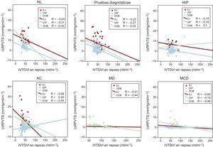 Relaciones entre el IΔRPVTS y el IVTDVI. Se representan los valores de regresión lineal para cada grupo de pacientes. Las relaciones entre el IΔRPVTS y el IVTDVI de los pacientes sometidos a EJ (símbolos rojos), DIP (símbolos azules) y DOB (símbolos verdes) se presentan por separado. AC: arteriopatía coronaria; DIP: ecocardiografía de estrés con dipiridamol; DOB: ecocardiografía de estrés con dobutamina; EJ: ecocardiografía de estrés en ejercicio; HIP: participantes hipertensos; IΔRPVTS: índice de variación en la relación presión/volumen telesistólico en estrés; IVTDVI: índice de volumen telediastólico ventricular izquierdo en reposo; MCD: miocardiopatía dilatada idiopática; MD: miocardiopatía dilatada isquémica; NL: participantes sanos. Esta figura se muestra a todo color solo en la versión electrónica del artículo.