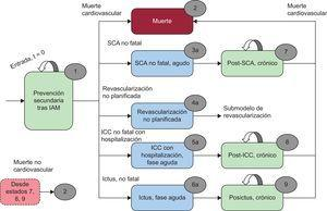 Diagrama del modelo. IAM: infarto agudo de miocardio; ICC: insuficiencia cardiaca congestiva; SCA: síndrome coronario agudo.