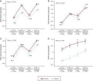 Agrupación (Z score) de perfil lipídico (A), perfil glucémico (B), función vascular (C) y función renal (D) adversos según fenotipo y sexo. Los puntos corresponden a media ± error estándar. Las letras a-f indican diferencia significativa entre pares (p<0,05) de cada sexo entre los grupos de fenotipos con la misma letra. El modelo (análisis de covarianza de una vía) se ajustó por edad, nivel de estudios, tabaquismo y consumo de alcohol. Se realizaron comparaciones por pares con un ajuste de Bonferroni. El perfil lipídico adverso consistió en las puntuaciones estandarizadas [(valor – media) / desviación estándar] de la concentración plasmática de triglicéridos, cLDL, ApoB y el inverso del cHDL y la ApoA (A). El perfil glucémico adverso se calculó teniendo en cuenta la glucosa en ayunas, la insulina y la glucohemoglobina (B). El perfil vascular adverso se calculó teniendo en cuenta la frecuencia cardiaca en reposo y la presión arterial sistólica y diastólica (C). El perfil renal adverso se calculó teniendo en cuenta la urea y la creatinina en plasma y la microalbúmina en orina y el inverso del filtrado glomerular (D). ApoA: apolipoproteínaA; ApoB: apolipoproteínaB; cHDL:colesterol unido a lipoproteínas de alta densidad; cLDL:colesterol unido a lipoproteínas de baja densidad.