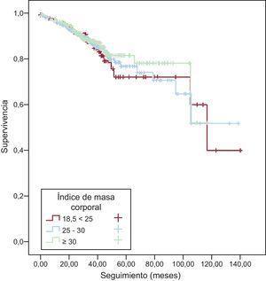 Curvas de supervivencia de Kaplan-Meyer en función del índice de masa corporal.