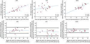 Coincidencia entre el patrón de referencia basado en la CRM y las imágenes de T2W-STIR para cada uno de los territorios arteriales coronarios en los animales a los que se ha aplicado un periodo de 40min de isquemia/reperfusión. En los paneles superiores se muestra la correlación de Spearman y en los inferiores, los gráficos de Bland-Altman, en los que la línea azul corresponde al error medio y las líneas negras, a los límites de coincidencia. ACD:arteria coronaria derecha; AR:área en riesgo; CRM:cardiorresonancia magnética; CXI:arteria circunfleja izquierda; DAI:arteria coronaria descendente anterior izquierda; T2W-STIR:T2-weighted short tau triple-inversion recovery;VI:ventrículo izquierdo. Esta figura se muestra a todo color solo en la versión electrónica del artículo.