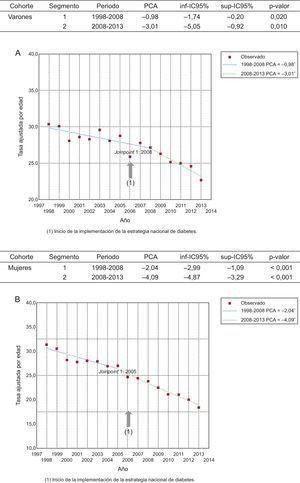 Tendencias temporales de mortalidad por diabetes mellitus estimadas por regresión de Joint point, periodo 1998-2013. A: varones. B: mujeres. IC95%: intervalo de confianza del 95%; PCA: porcentaje anual de cambio.