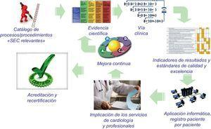 Esquema básico del proyecto SEC-Excelente. SEC: Sociedad Española de Cardiología.