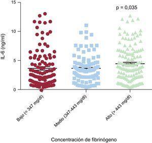 Concentración de interleucina 6 (IL-6) según la concentración de fibrinógeno.