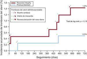 Incidencia acumulada de trombosis del stent definitiva o probable en los grupos de stents farmacoactivos y eventos cardiovasculares adversos asociados. En la fase periintervención (es decir, en las primeras 48 h), hubo tan solo 1 trombosis del stent definitiva en un paciente del grupo de Resolute Integrity en TAPD. De los 8 pacientes con trombosis del stent, se trató con TAPD a 4 (50%). En esta población, la trombosis del stent definitiva mientras el paciente recibía TAPD no se produjo más de 3 meses después del implante de los stents. TAPD: tratamiento antiagregante plaquetario combinado doble. *Trombosis del stent durante el TADP.
