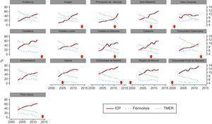 Cambios en las estrategias de reperfusión en las distintas comunidades autónomas de España entre 2003 y 2012 y repercusiones en la mortalidad. El año de inicio del programa de redes para el tratamiento del IAMCEST se identifica mediante una flecha vertical en cada una de las comunidades. En los programas iniciados entre 2005 y 2010 (Islas Baleares, Cataluña y Principado de Asturias), en los que se pudo evaluar las repercusiones del programa en comparación con los años anteriores, se observó de manera homogénea un aumento significativo del porcentaje de pacientes tratados con ICP, junto con una disminución de la mortalidad. ICP:intervención coronaria percutánea; TMER:tasa de mortalidad estandarizada por el riesgo. :año de implementación del programa de redes para el IAMCEST.