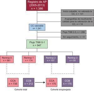 Diagrama de flujo de la población incluida en el estudio. AP: angioplastia primaria; CC: circulación colateral; CCA: circulación colateral pobre o ausente; CCB: circulación colateral buena; Rentrop: escala de graduación de la CC; TIMI: Thrombolysis in Myocardial Infarction.