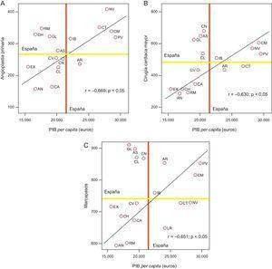 A: correlación de la tasa de angioplastias primarias. B:cirugías cardiacas mayores. C:correlación entre marcapasos y producto interior bruto per capita de las comunidades autónomas de España. Las comunidades se identifican con iniciales. El producto interior bruto per capita se muestra en euros. Los datos se obtienen de la media de los datos obtenidos de cada año en el decenio 2005-2014 por millón de habitantes y estandarizados por edad y sexo. AN:Andalucía; AR:Aragón; AS:Principado de Asturias; CA:Canarias; CH:Castilla-La Mancha; CL:Castilla y León; CM:Comunidad de Madrid; CN:Cantabria; CT:Cataluña; CV:Comunidad Valenciana; EX:Extremadura; GL:Galicia; IB:Islas Baleares; LR:La Rioja; NV:Comunidad Foral de Navarra; PIB:producto interior bruto; PV:País Vasco; RM:Región de Murcia.