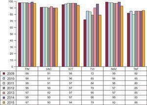 Evolución del porcentaje de éxito de la ablación con catéter según el sustrato tratado desde 2009. ICT:istmo cavotricuspídeo: NAV:nódulo auriculoventricular; TAF:taquicardia auricular focal; TIN:taquicardia intranodular; TVI:taquicardia ventricular idiopática; VAC:vía accesoria.
