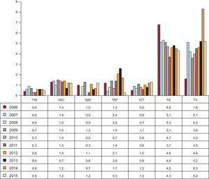 Porcentaje de complicaciones mayores de la ablación con catéter según el sustrato tratado desde 2006. FA:fibrilación auricular; ICT:istmo cavotricuspídeo; NAV:nódulo auriculoventricular; TAF:taquicardia auricular focal; TIN:taquicardia intranodular; TV:taquicardia ventricular; VAC:vía accesoria.