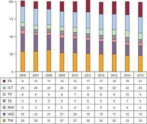 Evolución de la frecuencia relativa de los diferentes sustratos tratados desde 2006. FA:fibrilación auricular; ICT:istmo cavotricuspídeo; NAV:nódulo auriculoventricular; TA:taquicardia auricular; TIN:taquicardia intranodular; TV:taquicardia ventricular; VAC:vía accesoria.