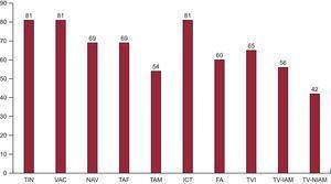 Número de laboratorios de electrofisiología participantes en el registro que abordan cada uno de los diferentes sustratos. FA:fibrilación auricular; ICT:istmo cavotricuspídeo; NAV:nódulo auriculoventricular; TAF:taquicardia auricular focal; TAM:taquicardia auricular macrorreentrante/flutter auricular atípico; TIN:taquicardia intranodular; TVI:taquicardia ventricular idiopática; TV-IAM:taquicardia ventricular relacionada con cicatriz tras infarto agudo de miocardio; TV-NIAM:taquicardia ventricular no relacionada con cicatriz tras infarto agudo de miocardio; VAC:vía accesoria.