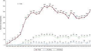 Número anual de trasplantes (1984-2015) total y por grupos de edad.