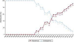 Evolución anual del uso de inhibidores de calcineurina (ciclosporina y tacrolimus) en la inmunosupresión de inicio en la muestra total (1984-2015).