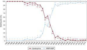 Evolución anual del uso de antimitóticos (azatioprina y micofenolato mofetilo/ácido micofenólico) en la inmunosupresión de inicio en la muestra total (1984-2015). AMF: ácido micofenólico; MMF: micofenolato mofetilo