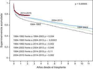 Curvas de supervivencia según el periodo de trasplante (intervalos de 10 años, 1984-2013 y 2014-2015).