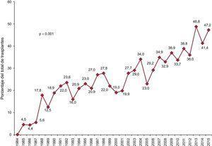 Porcentaje anual de trasplantes urgentes sobre la población total (1984-2015).