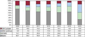Distribución del tipo de asistencia circulatoria previa al trasplante por años (2009-2015). DAV:dispositivo de asistencia ventricular; ECMO:oxigenador extracorpóreo de membrana.