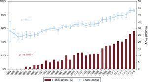 Evolución anual de la edad del donante y el porcentaje de donantes con edad >45 años (1984-2015). IC95%: intervalo de confianza del 95%.