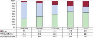 Evolución de las causas de muerte de los donantes cardiacos, por periodos.
