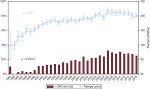 Evolución anual de tiempo de isquemia y porcentaje de tiempo de isquemia >240min (1984-2015). IC95%: intervalo de confianza del 95%.