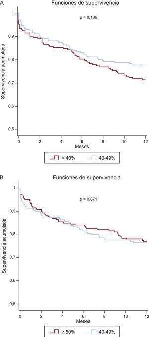Curvas de Kaplan-Meier de supervivencia al evento de mortalidad al año en las cohortes emparejadas. A:FEVI 40-49% frente a FEVI <40%. B:FEVI 40-49% frente a FEVI ≥50%. FEVI:fracción de eyección del ventrículo izquierdo.