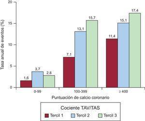 Tasas anuales de eventos del objetivo combinado estratificadas según la puntuación de CAC y los terciles del cociente TAV/TAS. El CAC y el cociente TAV/TAS parecían tener un efecto aditivo en la predicción del objetivo combinado de muerte o MACE. CAC:calcio arterial coronario; MACE:eventos adversos cardiovasculares mayores; TAS:tejido adiposo subcutáneo; TAV:tejido adiposo visceral.
