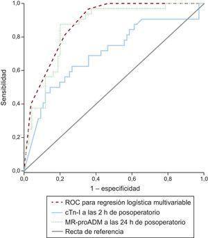 Curvas ROC para el diagnóstico del síndrome de bajo gasto cardiaco a las 48h del posoperatorio. El área bajo la curva de MR-proADM a las 24h del posoperatorio fue de 0,848 (IC95%, 0,771-0,924); el área bajo la curva de cTn-I a las 2h del posoperatorio fue de 0,702 (IC95%, 0,581-0,812); el área bajo la curva de cTn-I>14ng/ml a las 2h del posoperatorio+MR-proADM>1,5mmol/l a las 24h del posoperatorio fue de 0,885 (IC95%, 0,823-0,947). cTn-I:troponina cardiaca I; IC95%: intervalo de confianza del 95%; MR-proADM: región media de la proadrenomedulina; ROC: características operativas del receptor.