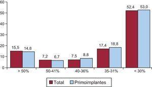 Fracción de eyección del ventrículo izquierdo de los pacientes del registro (total y primoimplantes).