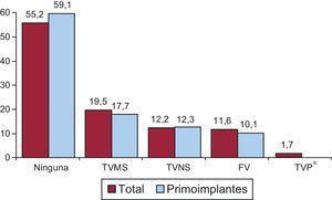 Distribución de arritmias que motivaron implante (total y primoimplantes). FV:fibrilación ventricular; TVMS:taquicardia ventricular monomorfa sostenida; TVNS:taquicardia ventricular no sostenida; TVP:taquicardia ventricular polimorfa. *p<0,001.