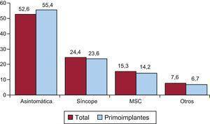 Forma de presentación clínica de la arritmia de los pacientes del registro (total y primoimplantes). MSC:muerte súbita cardiaca.