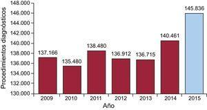 Evolución histórica del número de procedimientos diagnósticos desde 2009.