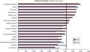 Estudios diagnósticos por millón de habitantes, media española y total por comunidades autónomas en 2014 y 2015. Fuente: Instituto Nacional de Estadística25.