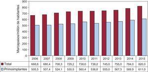 Número total de generadores de marcapasos y primoimplantes por millón de habitantes, periodo 2006-2015.