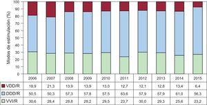 Modos de estimulación en el trastorno de conducción intraventricular, periodo 2006-2015. DDD/R:estimulación secuencial con 2cables; VDD/R:estimulación secuencial monocable; VVI/R:estimulación unicameral ventricular.