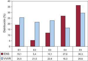 Distribución de la estimulación VVI/R según los códigos determinados en la Tarjeta Europea del Paciente Portador de Marcapasos en la ENS. E1: ENS sin especificar; E2: bloqueo de salida; E3: parada sinoauricular; E4: bradicardia; E5: síndrome bradicardia-taquicardia; ENS: enfermedad del nódulo sinusal; VVI/R: estimulación unicameral ventricular.
