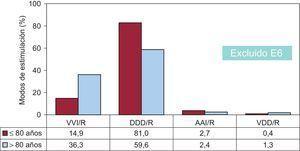 Modos de estimulación en la enfermedad del nódulo sinusal según la edad (punto de corte a los 80 años). AAI/R:estimulación unicameral auricular; DDD/R:estimulación secuencial con 2cables; E6:fibrilación auricular crónica + bradicardia; VDD/R:estimulación secuencial monocable; VVI/R:estimulación unicameral ventricular.
