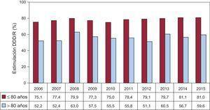 Estimulación DDD/R en la enfermedad del nódulo sinusal, periodo 2006-2015 por grupos de edad (punto de corte a los 80 años). DDD/R: estimulación secuencial bicameral.