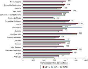 Consumo de marcapasos por millón de habitantes (media nacional y por comunida autónoma), periodo 2013-2015.