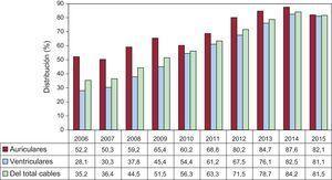 Distribución de los electrodos de fijación activa implantados en aurícula y ventrículo, periodo 2006-2015.