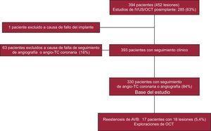 Diagrama de flujo del estudio. AVB: armazón vascular bioabsorbible; angio-TC:angiografía por tomografía computarizada; IVUS:ecografía intravascular; OCT:tomografía de coherencia óptica.