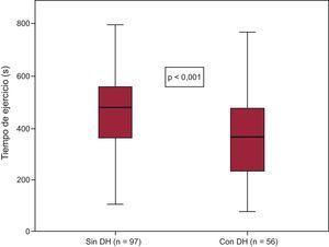Tiempo de ejercicio alcanzado por los grupos de pacientes con y sin DH. En cada recuadro, la línea media horizontal corresponde a la mediana; el límite inferior, al primer cuartil y el límite superior, al tercer cuartil. Las líneas de extensión corresponden al intervalo de confianza del 95% de la media. DH: déficit de hierro.