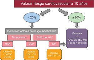 Prevención de la enfermedad cardiovascular. AAS: ácido acetilsalicílico; DLP: dislipemia; DM: diabetes mellitus; HbA1c: glocuhemoglobina; HTA: hipertensión arterial; LDL: lipoproteínas de baja densidad.
