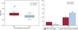 Relación entre GIM carotídeo y positividad del eco de ejercicio. EE: ecocardiograma de ejercicio; GIM: grosor intimomedial.