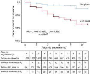Curvas de Kaplan-Meier de la supervivencia acumulada de los pacientes con y sin placa arterioesclerótica en carótidas. HR:hazard ratio ajustada por historia de enfermedad cardiovascular, presencia de placa carotídea, edad y sexo; IC95%: intervalo de confianza del 95%.