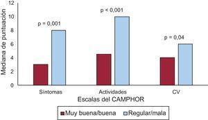 Mediana de puntuaciones de las escalas del CAMPHOR según la salud general percibida. CAMPHOR:Cambridge Pulmonary Hypertension Outcome Review; CV:calidad de vida.