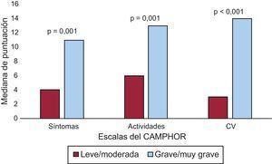 Mediana de puntuaciones de las escalas del CAMPHOR según la gravedad percibida de la enfermedad. CAMPHOR:Cambridge Pulmonary Hypertension Outcome Review; CV:calidad de vida.