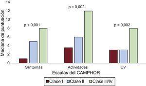 Mediana de puntuaciones de las escalas del CAMPHOR según la clase de la OMS. CAMPHOR:Cambridge Pulmonary Hypertension Outcome Review; CV:calidad de vida; OMS:Organización Mundial de la Salud.